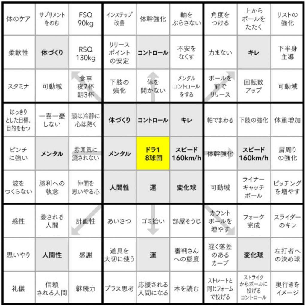 大谷選手のマンダラチャート記入例